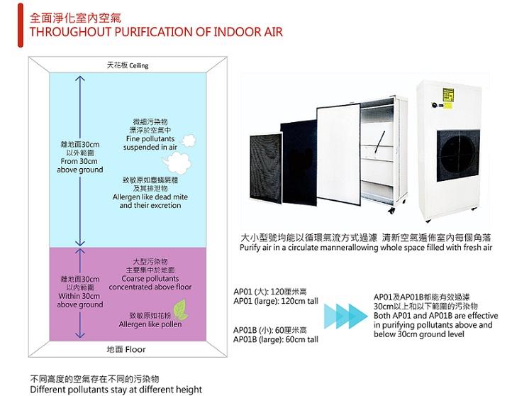 Filtration Air Purifier_Classification